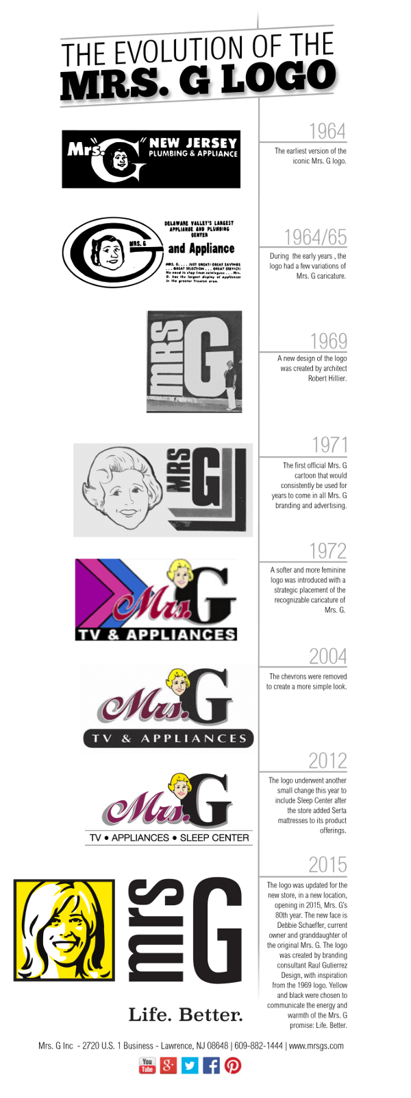 The Evolution of Mrs. G Logo